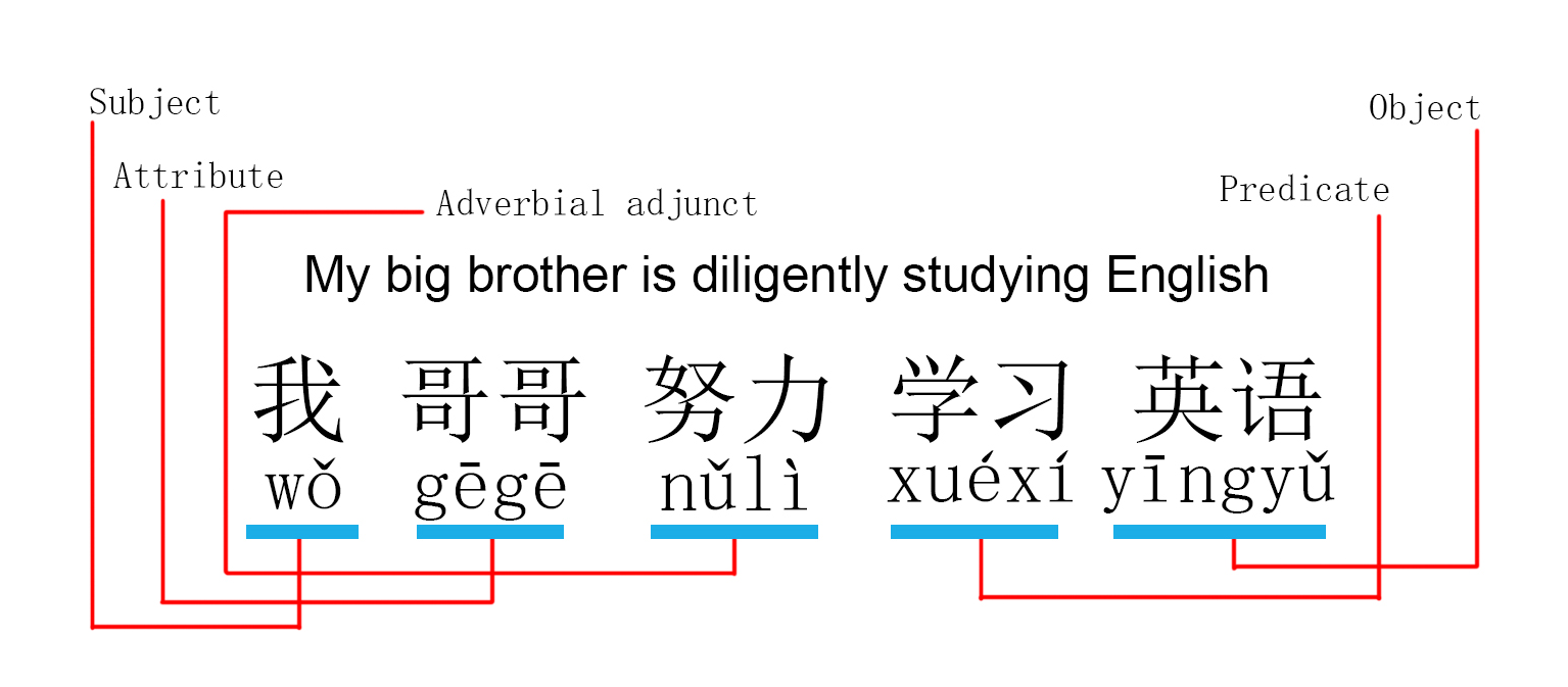 Learn Chinese Grammar  U2013 A Great Place For Language Lovers